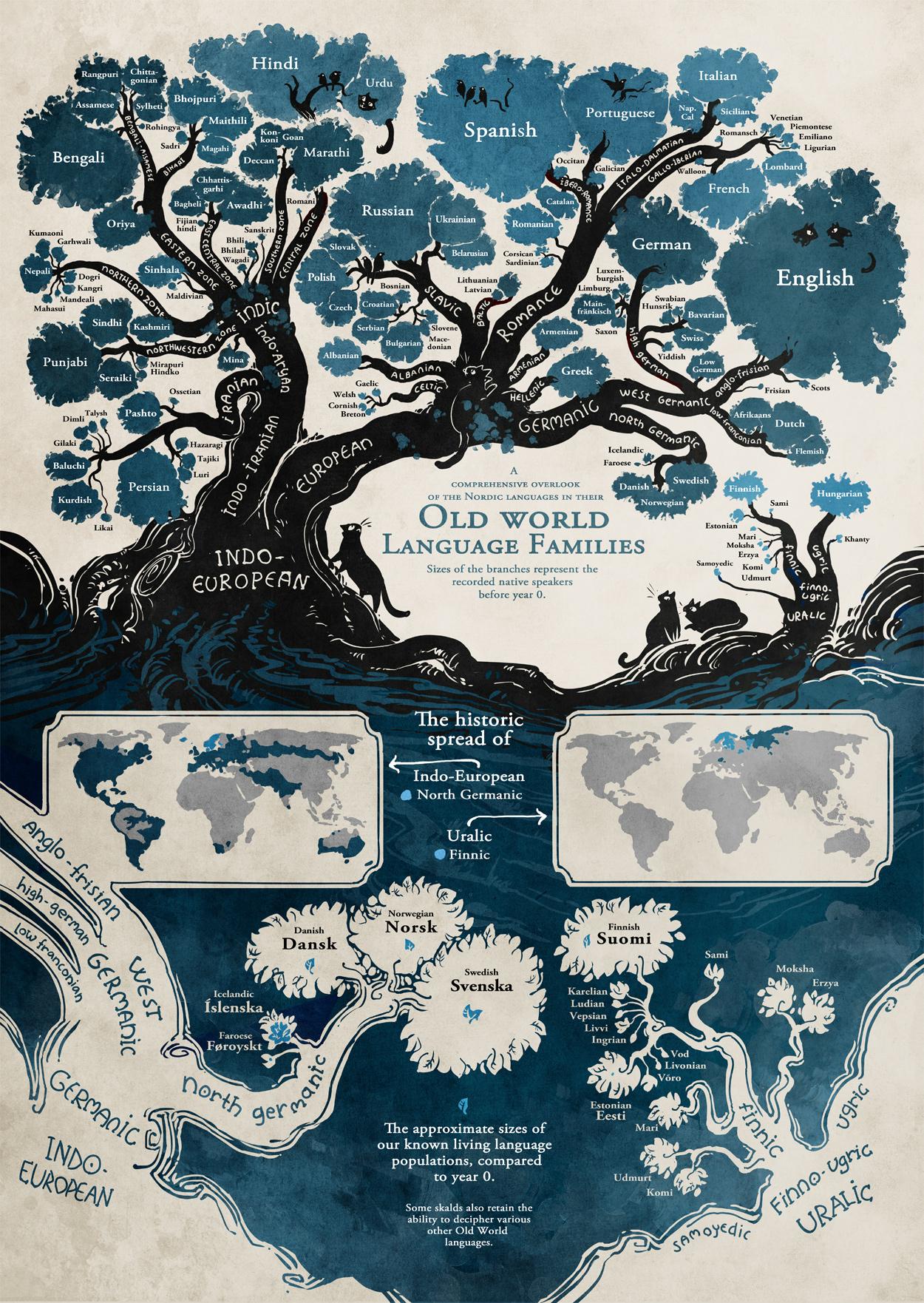 origine des langages