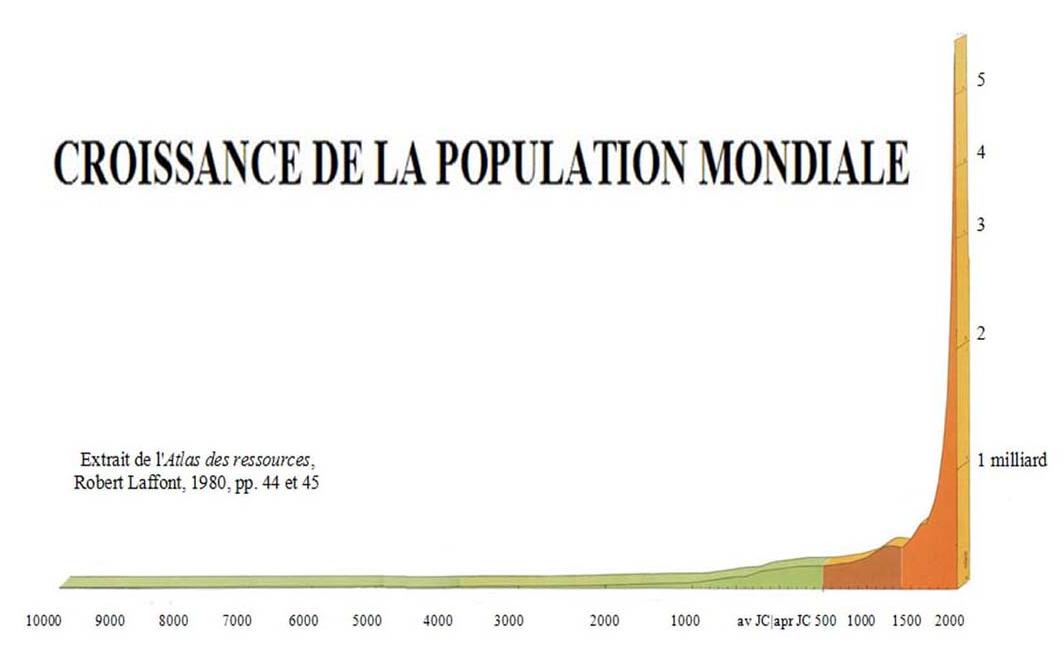 courbe population demographique histoire du monde