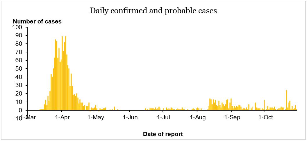 covid 19 coronavirus graphique evolution nouvelle zelande 2